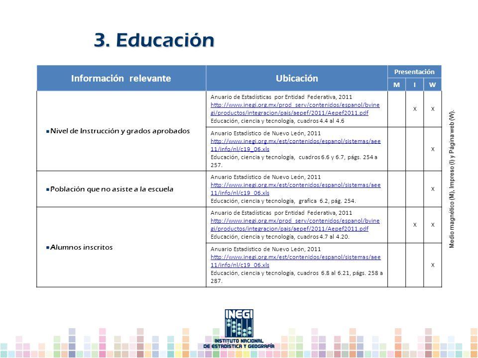 Información relevanteUbicación Presentación MIW Nivel de Instrucción y grados aprobados Anuario de Estadísticas por Entidad Federativa, 2011 http://ww