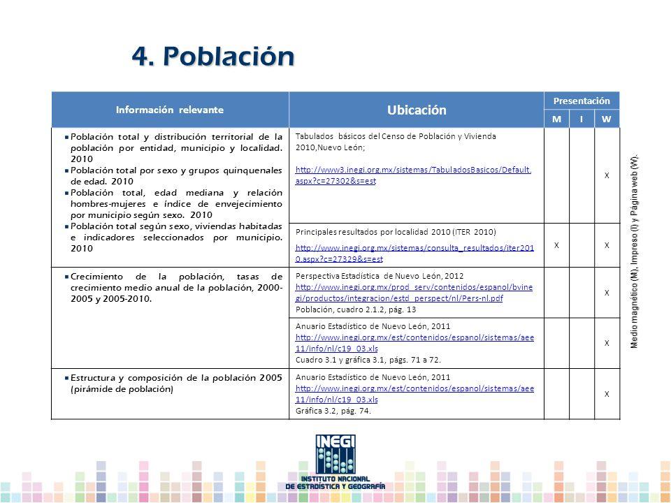 Información relevante Ubicación Presentación MIW Población total y distribución territorial de la población por entidad, municipio y localidad. 2010 P