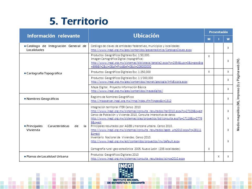 5. Territorio Medio magnético (M), Impreso (I) y Página web (W). Medio magnético (M), Impreso (I) y Página web (W). Información relevante Ubicación Pr