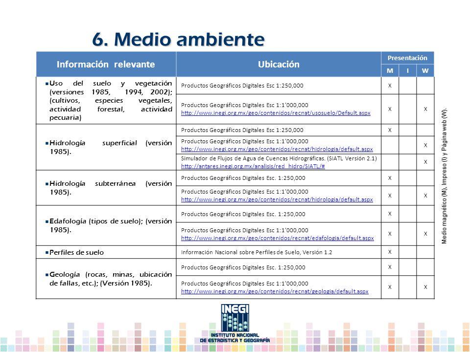 6. Medio ambiente Medio magnético (M), Impreso (I) y Página web (W). Medio magnético (M), Impreso (I) y Página web (W). Información relevanteUbicación