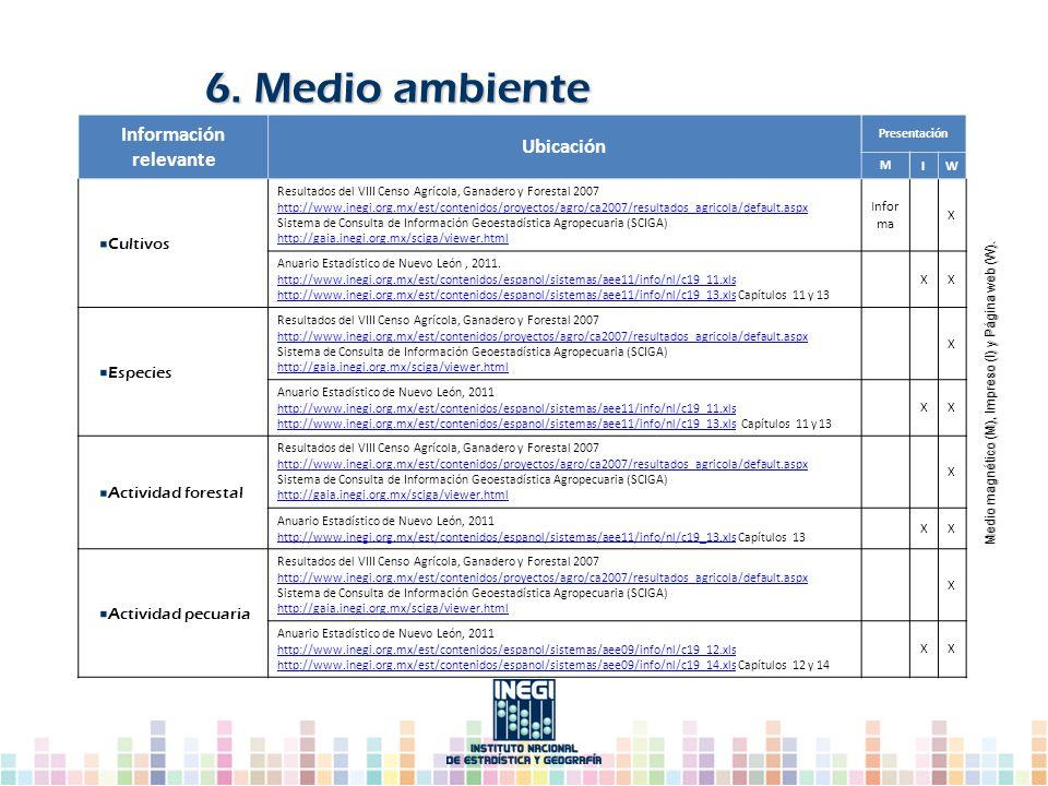 6. Medio ambiente Medio magnético (M), Impreso (I) y Página web (W). Medio magnético (M), Impreso (I) y Página web (W). Información relevante Ubicació