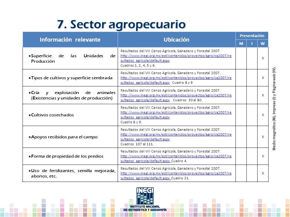 Información relevanteUbicación Presentación MIW Superficie de las Unidades de Producción Resultados del VIII Censo Agrícola, Ganadero y Forestal 2007.
