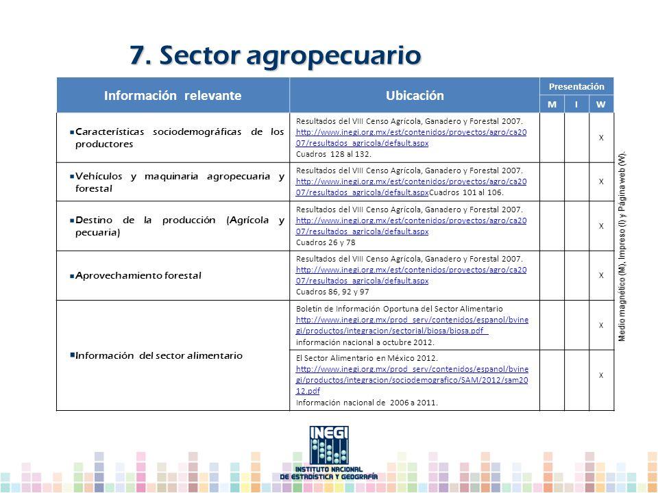 Información relevanteUbicación Presentación MIW Características sociodemográficas de los productores Resultados del VIII Censo Agrícola, Ganadero y Fo