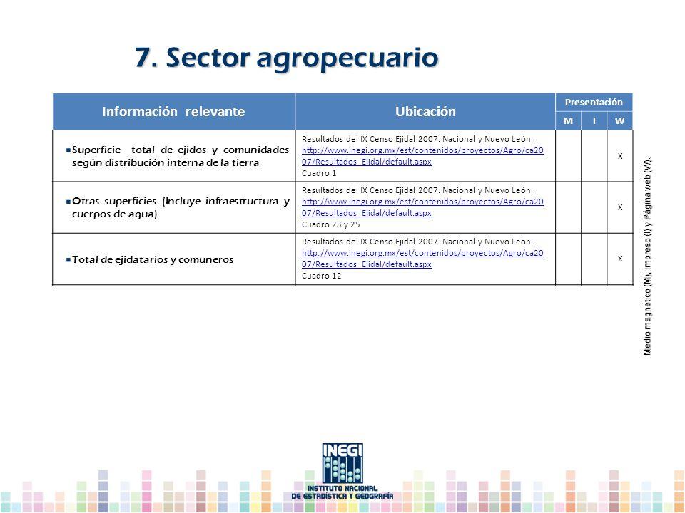 Información relevanteUbicación Presentación MIW Superficie total de ejidos y comunidades según distribución interna de la tierra Resultados del IX Cen