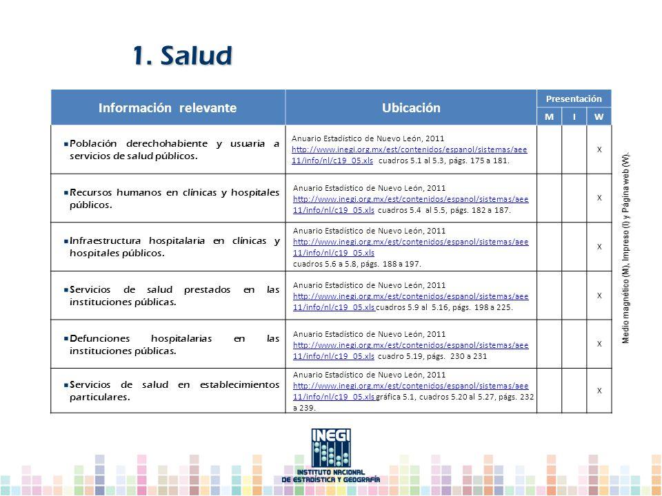 Información relevanteUbicación Presentación MIW Población derechohabiente y usuaria a servicios de salud públicos. Anuario Estadístico de Nuevo León,