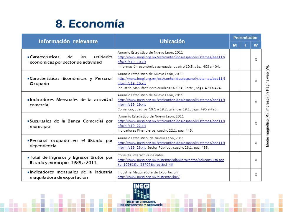 Información relevanteUbicación Presentación MIW Características de las unidades económicas por sector de actividad Anuario Estadístico de Nuevo León,