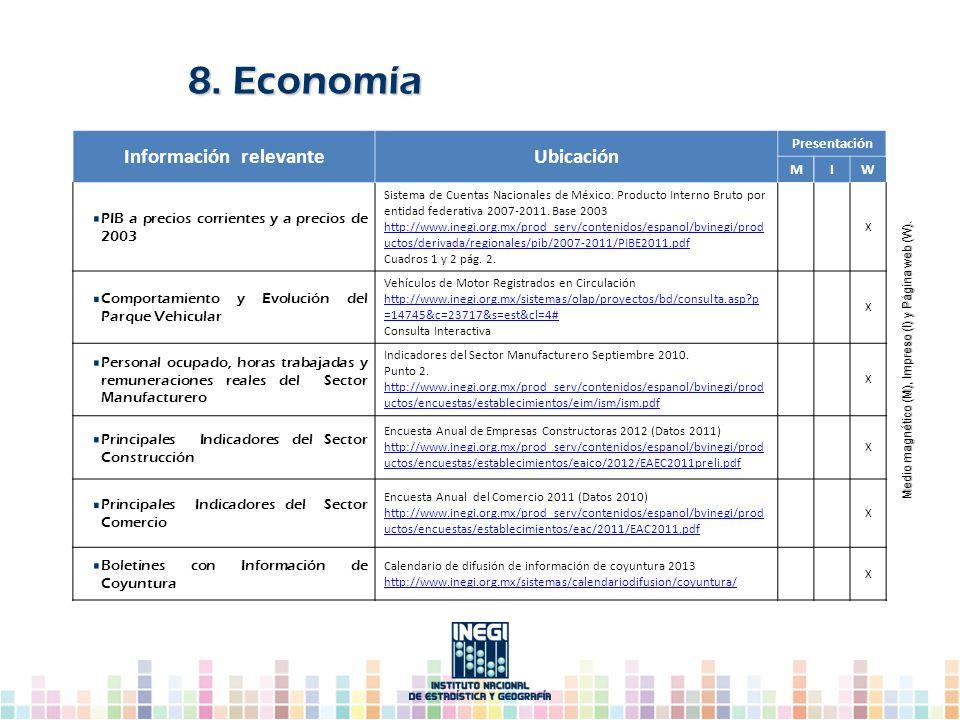 Información relevanteUbicación Presentación MIW PIB a precios corrientes y a precios de 2003 Sistema de Cuentas Nacionales de México. Producto Interno