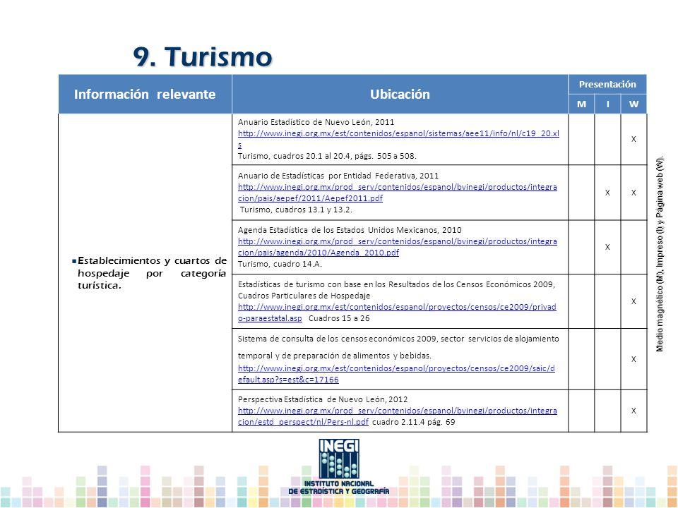 Información relevanteUbicación Presentación MIW Establecimientos y cuartos de hospedaje por categoría turística. Anuario Estadístico de Nuevo León, 20