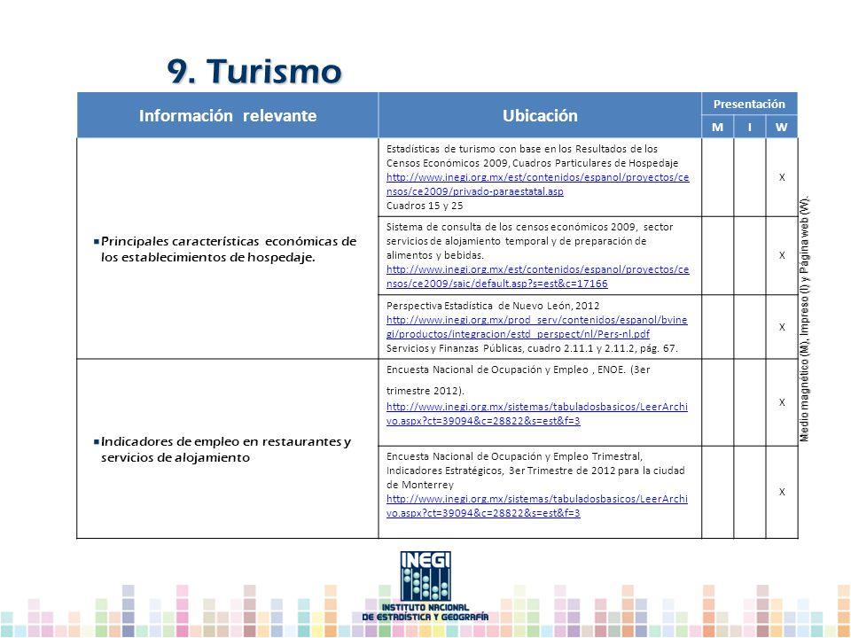Información relevanteUbicación Presentación MIW Principales características económicas de los establecimientos de hospedaje. Estadísticas de turismo c