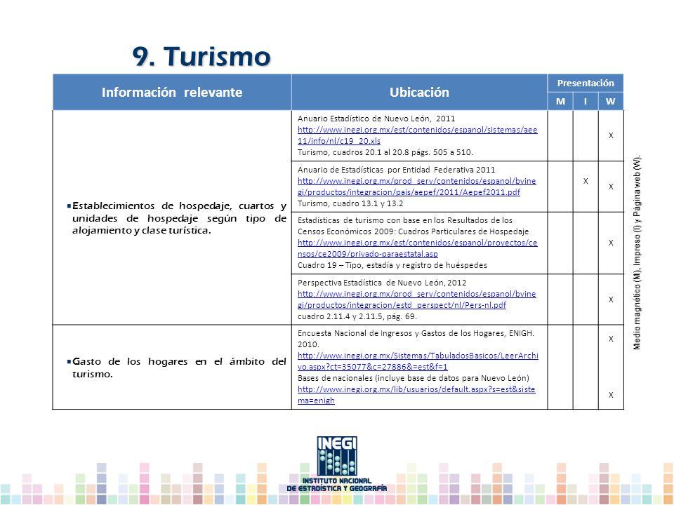 Información relevanteUbicación Presentación MIW Establecimientos de hospedaje, cuartos y unidades de hospedaje según tipo de alojamiento y clase turís