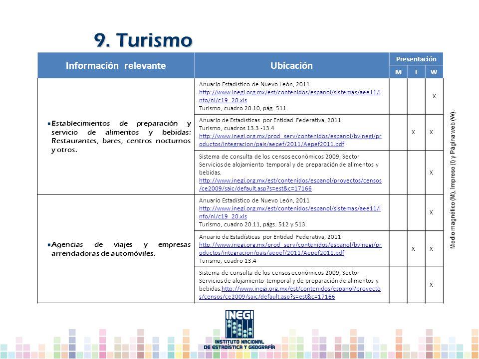 Información relevanteUbicación Presentación MIW Establecimientos de preparación y servicio de alimentos y bebidas: Restaurantes, bares, centros noctur