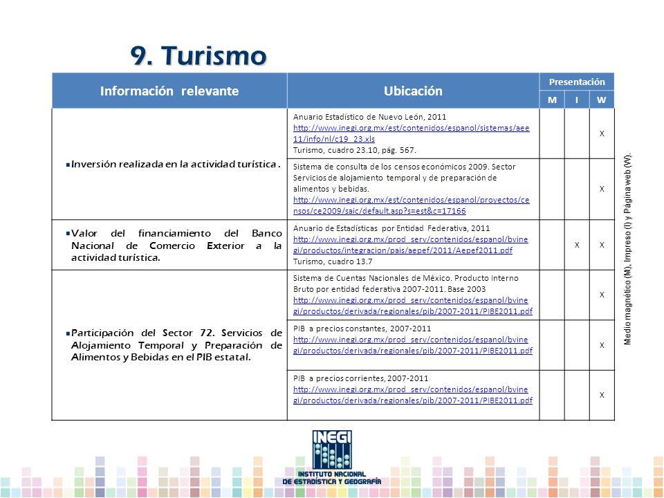 Información relevanteUbicación Presentación MIW Inversión realizada en la actividad turística. Anuario Estadístico de Nuevo León, 2011 http://www.ineg