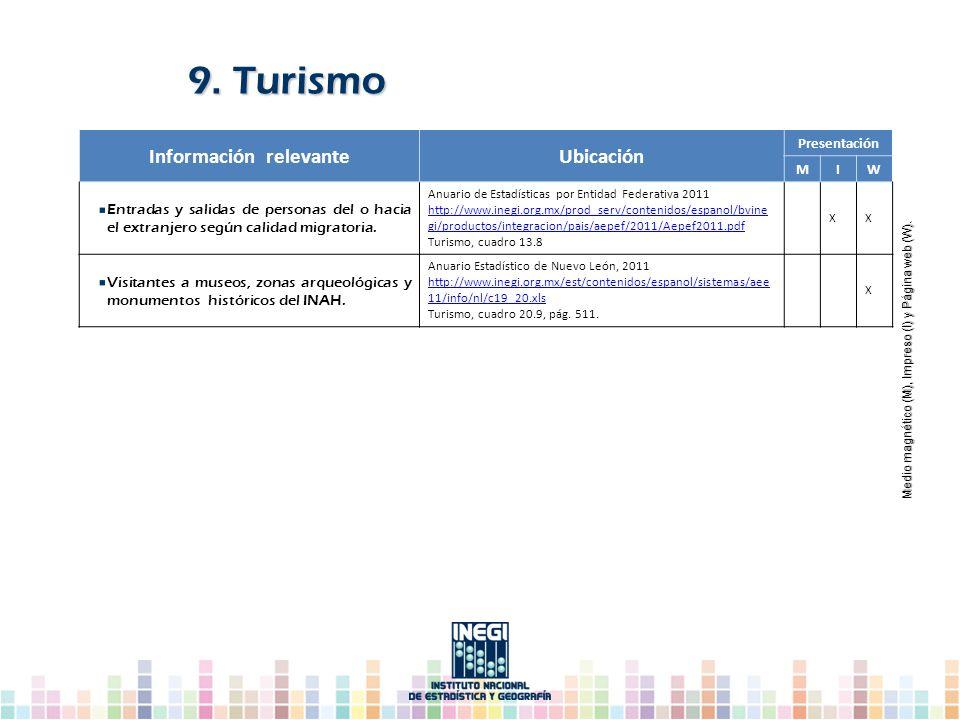 Información relevanteUbicación Presentación MIW Entradas y salidas de personas del o hacia el extranjero según calidad migratoria. Anuario de Estadíst