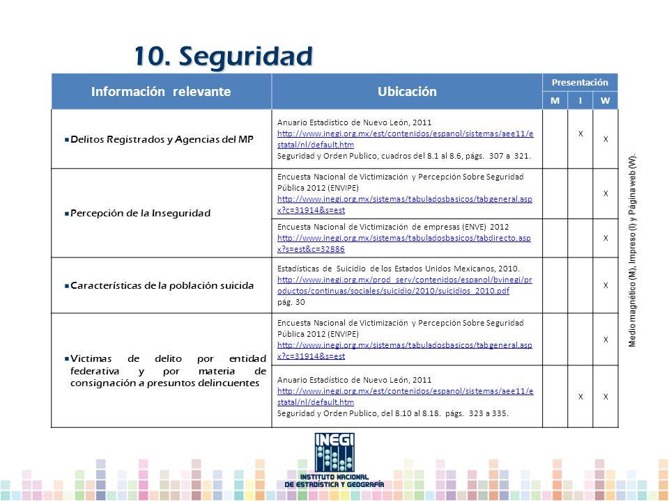 10. Seguridad Información relevanteUbicación Presentación MIW Delitos Registrados y Agencias del MP Anuario Estadístico de Nuevo León, 2011 http://www