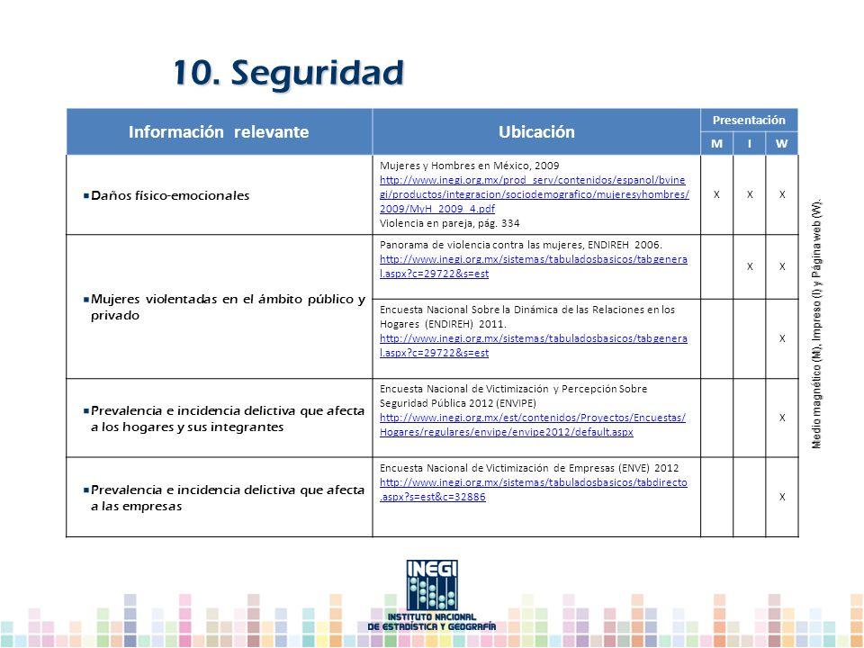 10. Seguridad Información relevanteUbicación Presentación MIW Daños físico-emocionales Mujeres y Hombres en México, 2009 http://www.inegi.org.mx/prod_