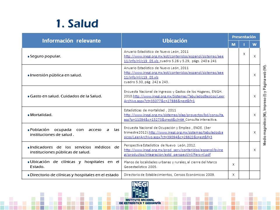 Información relevanteUbicación Presentación MIW Seguro popular. Anuario Estadístico de Nuevo León, 2011 http://www.inegi.org.mx/est/contenidos/espanol