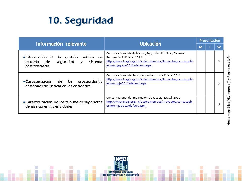 10. Seguridad Información relevanteUbicación Presentación MIW Información de la gestión pública en materia de seguridad y sistema penitenciario. Censo