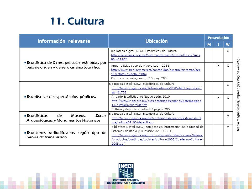 11. Cultura Información relevanteUbicación Presentación MIW Estadística de Cines, películas exhibidas por país de origen y genero cinematográfico Bibl