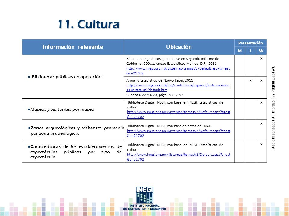11. Cultura Información relevanteUbicación Presentación MIW Bibliotecas públicas en operación Biblioteca Digital INEGI, con base en Segundo Informe de
