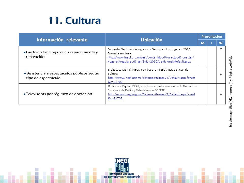 11. Cultura Información relevanteUbicación Presentación MIW Gasto en los Hogares en esparcimiento y recreación Encuesta Nacional de Ingreso y Gastos e