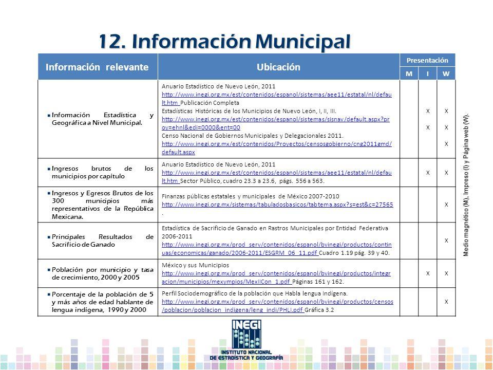 12. Información Municipal Información relevanteUbicación Presentación MIW Información Estadística y Geográfica a Nivel Municipal. Anuario Estadístico