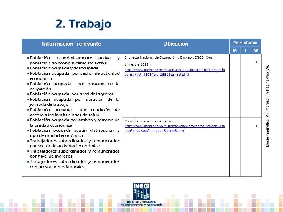 Información relevanteUbicación Presentación MIW Población económicamente activa y población no económicamente activa Población ocupada y desocupada Po