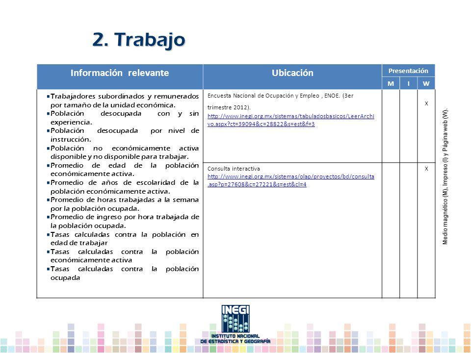 Información relevanteUbicación Presentación MIW Trabajadores subordinados y remunerados por tamaño de la unidad económica. Población desocupada con y