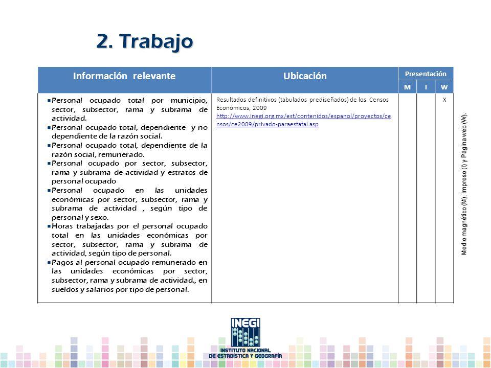 Información relevanteUbicación Presentación MIW Personal ocupado total por municipio, sector, subsector, rama y subrama de actividad. Personal ocupado