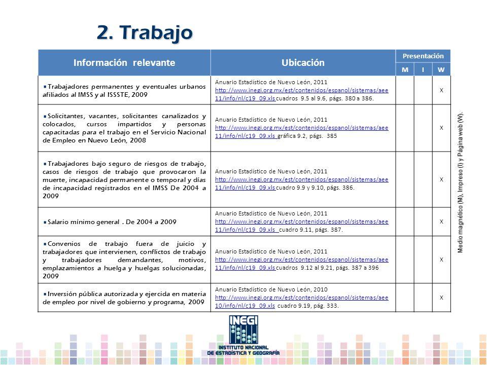 Información relevanteUbicación Presentación MIW Trabajadores permanentes y eventuales urbanos afiliados al IMSS y al ISSSTE, 2009 Anuario Estadístico