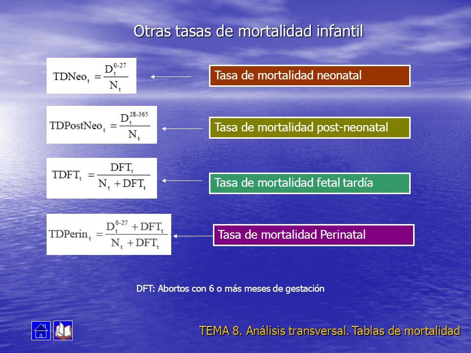Tasa de mortalidad neonatal Tasa de mortalidad post-neonatal Tasa de mortalidad fetal tardía Tasa de mortalidad Perinatal DFT: Abortos con 6 o más mes