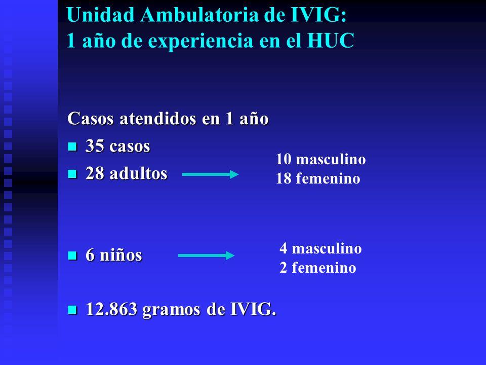 Casos atendidos en 1 año 35 casos 35 casos 28 adultos 28 adultos 6 niños 6 niños 12.863 gramos de IVIG. 12.863 gramos de IVIG. 10 masculino 18 femenin