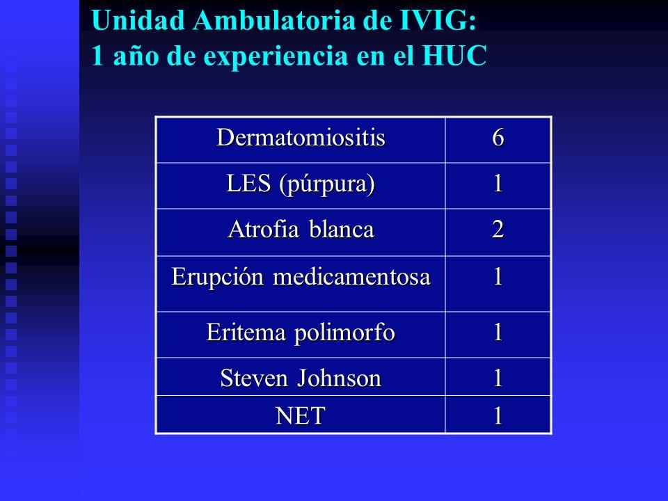 Unidad Ambulatoria de IVIG: 1 año de experiencia en el HUC Dermatomiositis6 LES (púrpura) 1 Atrofia blanca 2 Erupción medicamentosa 1 Eritema polimorf