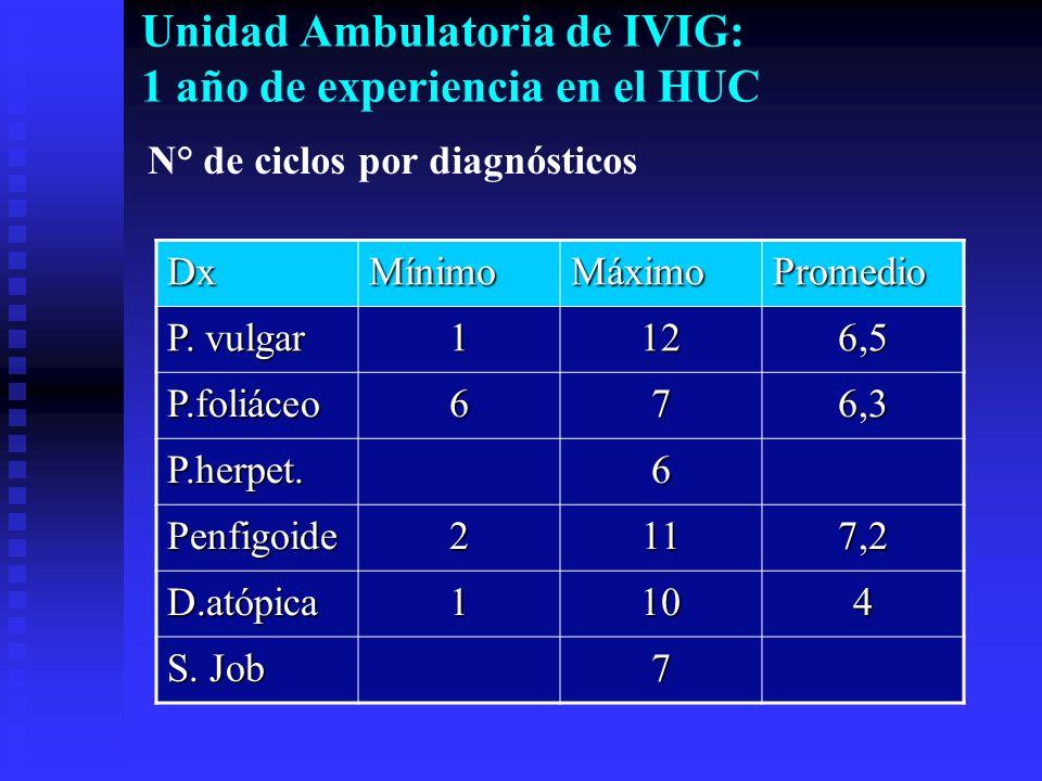 Unidad Ambulatoria de IVIG: 1 año de experiencia en el HUC N° de ciclos por diagnósticos DxMínimoMáximoPromedio P. vulgar 1126,5 P.foliáceo676,3 P.her