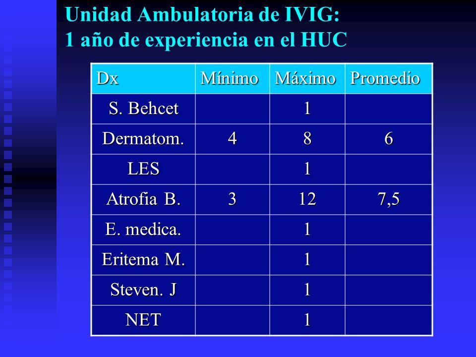 Unidad Ambulatoria de IVIG: 1 año de experiencia en el HUC DxMínimoMáximoPromedio S. Behcet 1 Dermatom.486 LES1 Atrofia B. 3127,5 E. medica. 1 Eritema