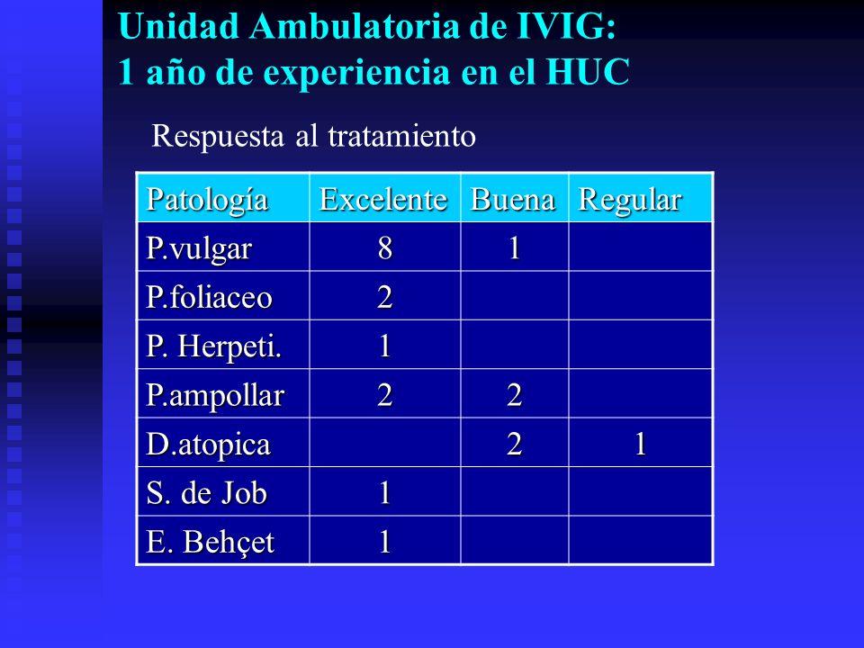 Unidad Ambulatoria de IVIG: 1 año de experiencia en el HUC PatologíaExcelenteBuenaRegular P.vulgar81 P.foliaceo2 P. Herpeti. 1 P.ampollar22 D.atopica2