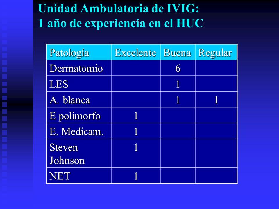 Unidad Ambulatoria de IVIG: 1 año de experiencia en el HUC PatologíaExcelenteBuenaRegular Dermatomio6 LES1 A. blanca 11 E polimorfo 1 E. Medicam. 1 St
