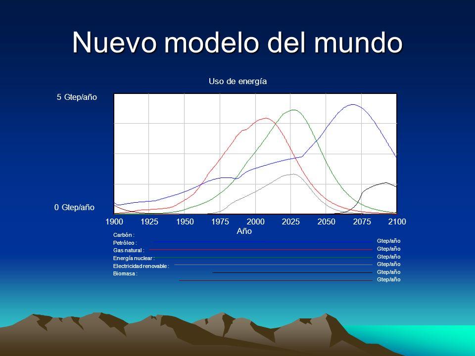Nuevo modelo del mundo Uso de energía 5Gtep/año 0 190019251950197520002025205020752100 Año Carbón : Gtep/año Petróleo : Gtep/año Gas natural : Gtep/año Energía nuclear : Gtep/año Electricidad renovable : Gtep/año Biomasa : Gtep/año
