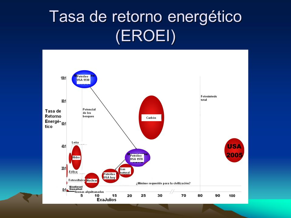 Tasa de retorno energético (EROEI)