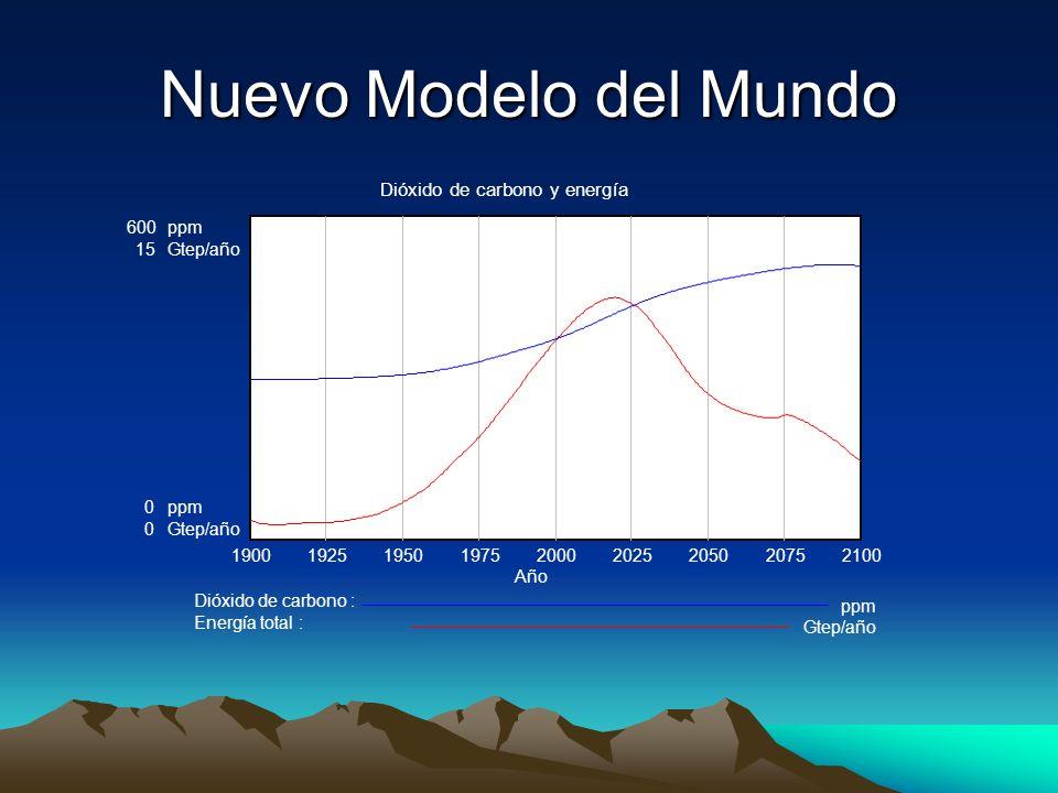 Nuevo Modelo del Mundo Dióxido de carbono y energía 600ppm 15Gtep/año 0ppm 0Gtep/año 190019251950197520002025205020752100 Año Dióxido de carbono : ppm Energía total : Gtep/año