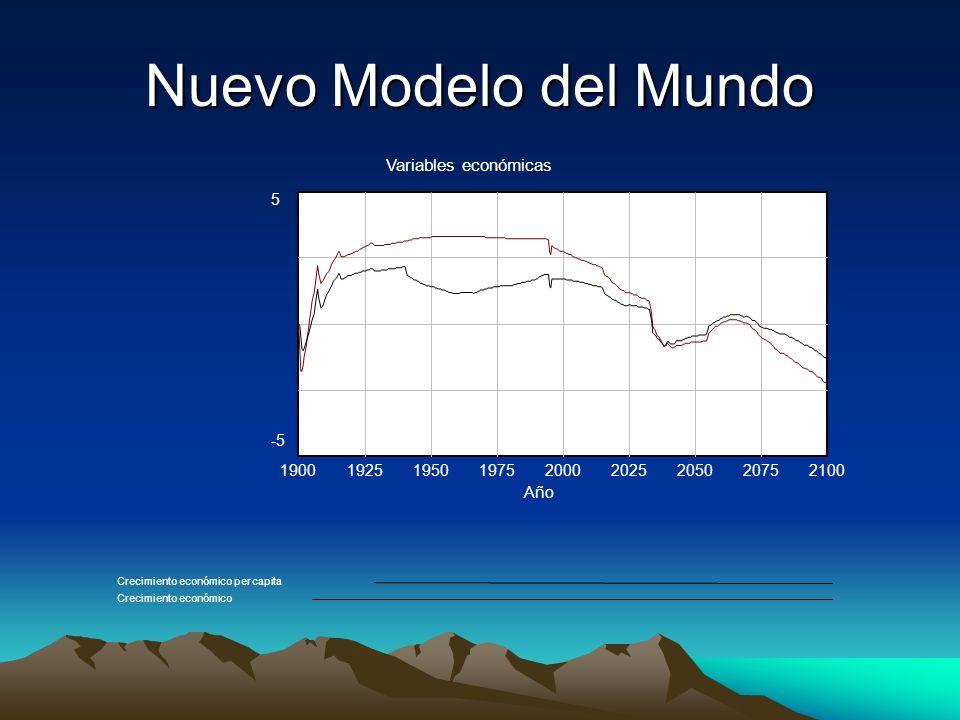 Nuevo Modelo del Mundo Variables económicas 5 -5 190019251950197520002025205020752100 Año Crecimiento económico per capita Crecimiento económico