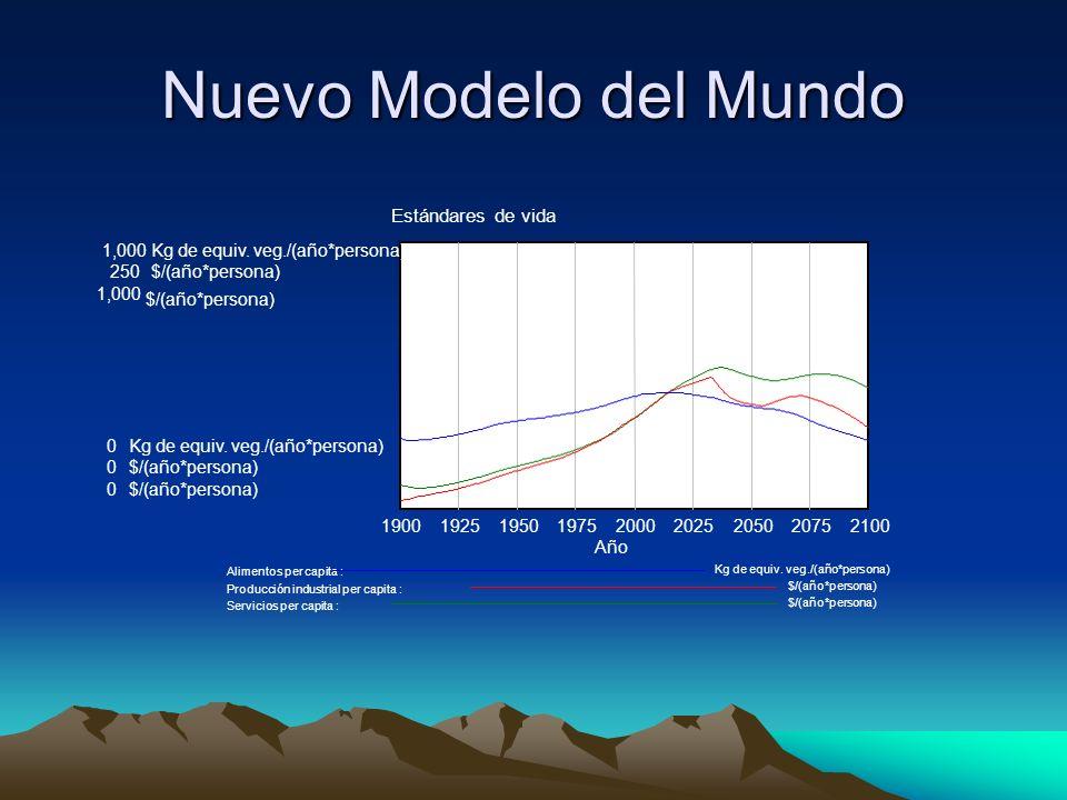 Nuevo Modelo del Mundo Estándares de vida 1,000Kg de equiv.