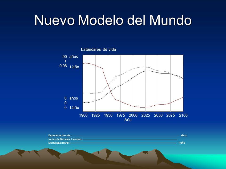 Nuevo Modelo del Mundo Estándares de vida 90años 1 0.08 1/año 0años 0 01/año 190019251950197520002025205020752100 Año Esperanza de vida : años Indice de Bienestar Humano : Mortalidad infantil : 1/año