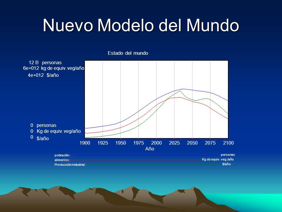Nuevo Modelo del Mundo Estado del mundo 12 Bpersonas 6e+012kg de equiv.