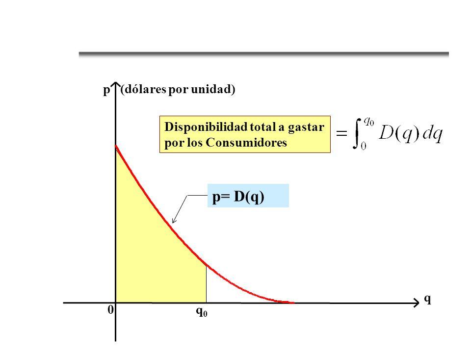 Disponibilidad total a gastar por los Consumidores p= D(q) 0 q 0 q p (dólares por unidad)