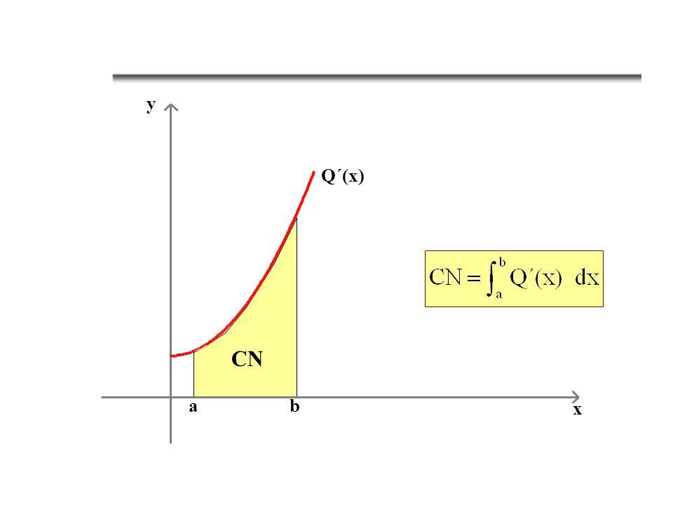 p = D(q) p0p0 0q0q0 q p Excedente de los consumidores Gasto real Excedente de los consumidores