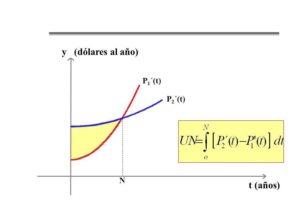 P 2 ´(t) P 1 ´(t) N y (dólares al año) t (años)