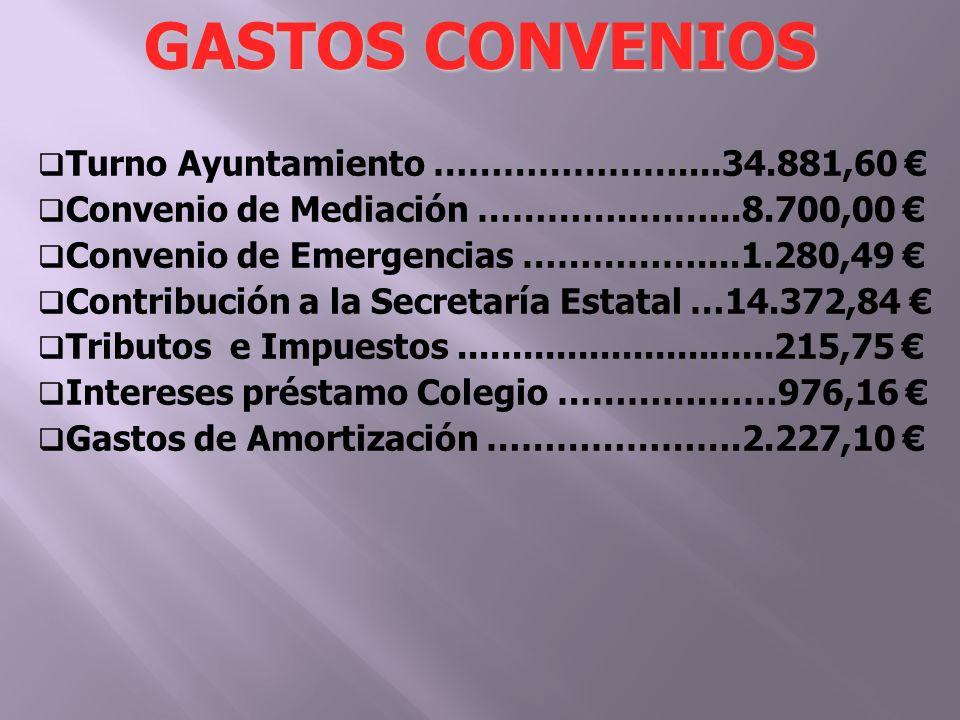 Turno Ayuntamiento …………………....34.881,60 Convenio de Mediación …………..……...8.700,00 Convenio de Emergencias ……………....1.280,49 Contribución a la Secretaría Estatal …14.372,84 Tributos e Impuestos.............................215,75 Intereses préstamo Colegio ………….……976,16 Gastos de Amortización ………………….2.227,10 GASTOS CONVENIOS