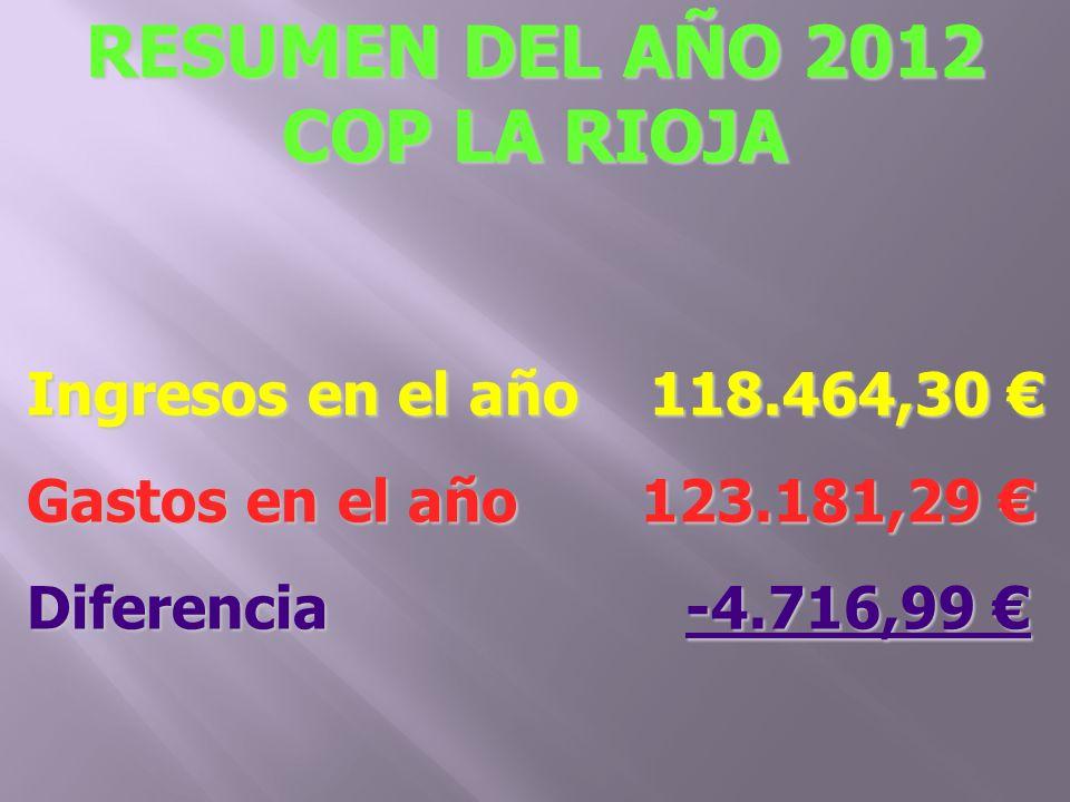 Ingresos en el año 118.464,30 Ingresos en el año 118.464,30 Gastos en el año 123.181,29 Gastos en el año 123.181,29 Diferencia -4.716,99 Diferencia -4.716,99 RESUMEN DEL AÑO 2012 COP LA RIOJA