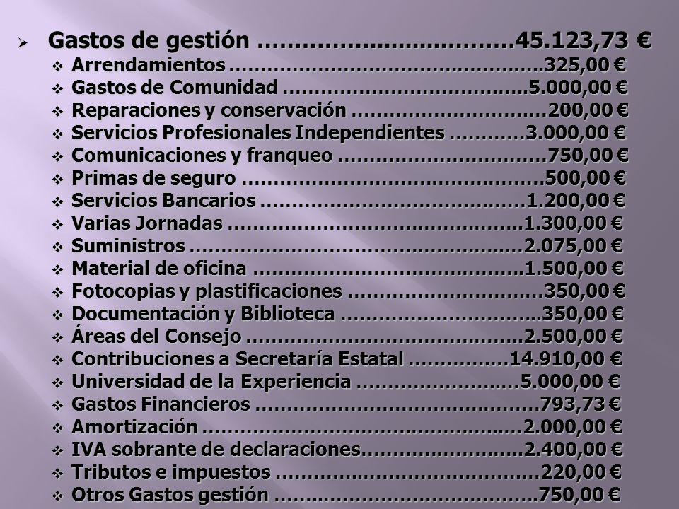 Gastos de gestión ……………...........………45.123,73 Gastos de gestión ……………...........………45.123,73 Arrendamientos …………………………………………..325,00 Arrendamientos …………………………………………..325,00 Gastos de Comunidad …………………………….…..5.000,00 Gastos de Comunidad …………………………….…..5.000,00 Reparaciones y conservación ……………………….…200,00 Reparaciones y conservación ……………………….…200,00 Servicios Profesionales Independientes …………3.000,00 Servicios Profesionales Independientes …………3.000,00 Comunicaciones y franqueo ……………………………750,00 Comunicaciones y franqueo ……………………………750,00 Primas de seguro …………………………………………500,00 Primas de seguro …………………………………………500,00 Servicios Bancarios ……………………………………1.200,00 Servicios Bancarios ……………………………………1.200,00 Varias Jornadas ………………………………………..1.300,00 Varias Jornadas ………………………………………..1.300,00 Suministros …………………………………………..…2.075,00 Suministros …………………………………………..…2.075,00 Material de oficina …………………………………….1.500,00 Material de oficina …………………………………….1.500,00 Fotocopias y plastificaciones ……………………….…350,00 Fotocopias y plastificaciones ……………………….…350,00 Documentación y Biblioteca …………………………..350,00 Documentación y Biblioteca …………………………..350,00 Áreas del Consejo ……………………………………..2.500,00 Áreas del Consejo ……………………………………..2.500,00 Contribuciones a Secretaría Estatal ………….…14.910,00 Contribuciones a Secretaría Estatal ………….…14.910,00 Universidad de la Experiencia …………………..…5.000,00 Universidad de la Experiencia …………………..…5.000,00 Gastos Financieros ………………………………………793,73 Gastos Financieros ………………………………………793,73 Amortización ………………………………………...…2.000,00 Amortización ………………………………………...…2.000,00 IVA sobrante de declaraciones……………………..2.400,00 IVA sobrante de declaraciones……………………..2.400,00 Tributos e impuestos …………..…………………….…220,00 Tributos e impuestos …………..…………………….…220,00 Otros Gastos gestión ……..…………………………….750,00 Otros Gastos gestión ……..…………………………….750,00