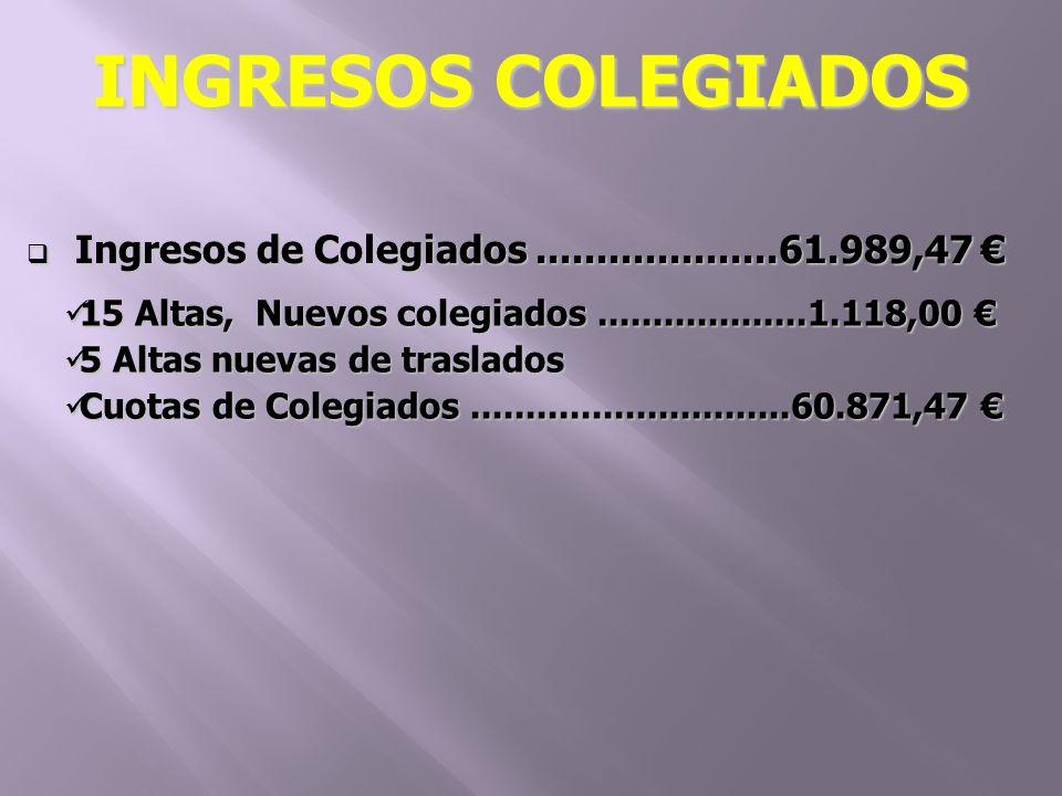 Ingresos de Colegiados....................61.989,47 Ingresos de Colegiados....................61.989,47 15 Altas, Nuevos colegiados...................1.118,00 15 Altas, Nuevos colegiados...................1.118,00 5 Altas nuevas de traslados 5 Altas nuevas de traslados Cuotas de Colegiados.............................60.871,47 Cuotas de Colegiados.............................60.871,47 INGRESOS COLEGIADOS